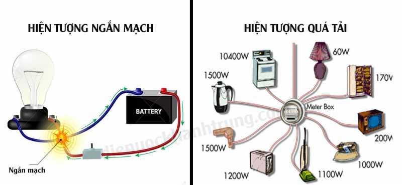 Bóng đèn led bị mờ do mạch điện bị quá tải 1