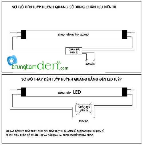 Hướng dẫn lắp đèn đèn tuýp led 1m2 vào máng đèn huỳnh quang cũ
